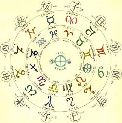 12 знаков гороскоп восточный